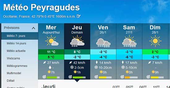 Prévision neige Peyragudes