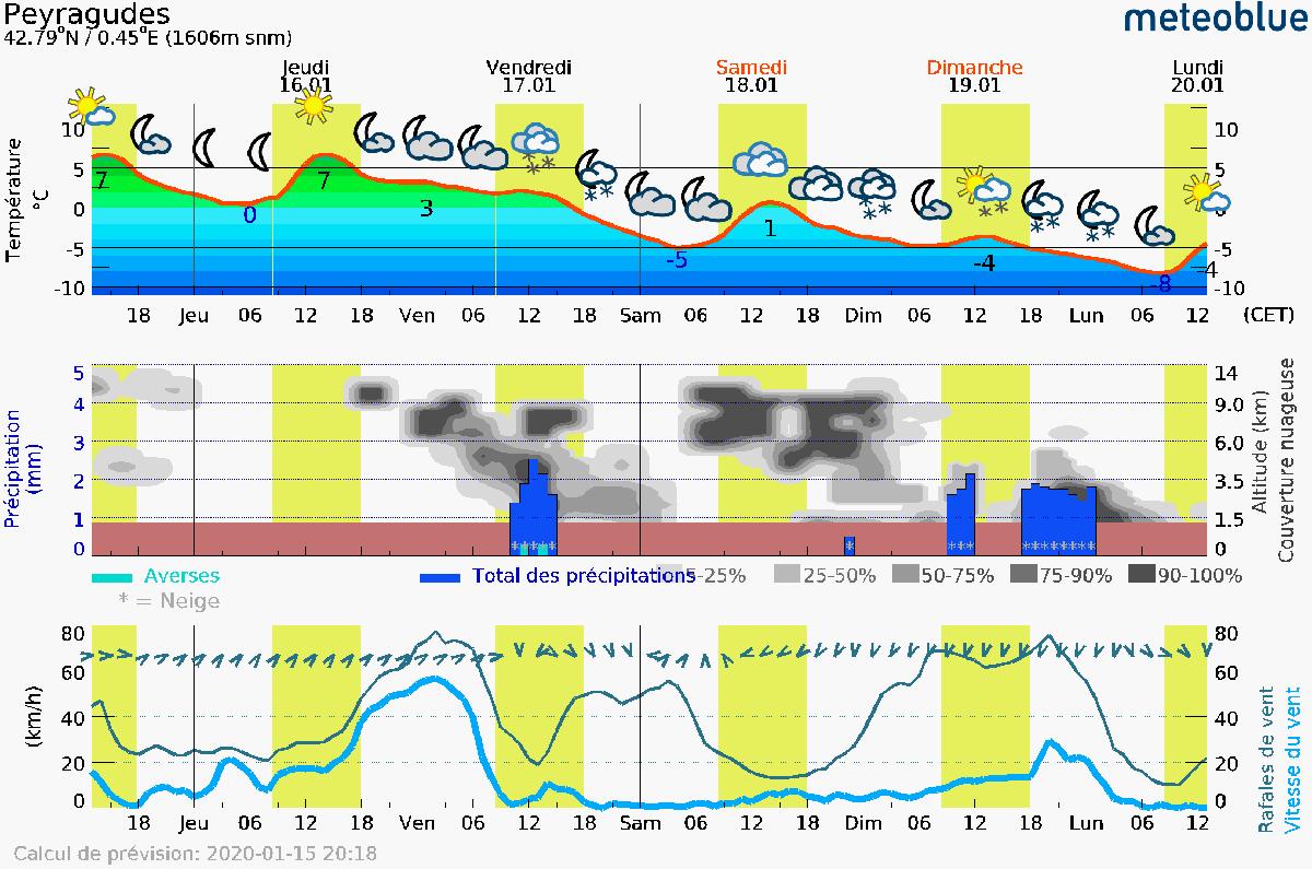 Graphique des précipitations sur Peyragudes par meteoblue